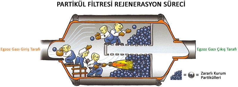 Partikül Filtresi Temizliği